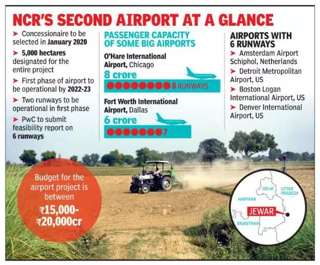 Upcoming Jewar Airport in Greater Noida will be the biggest airport in the Country